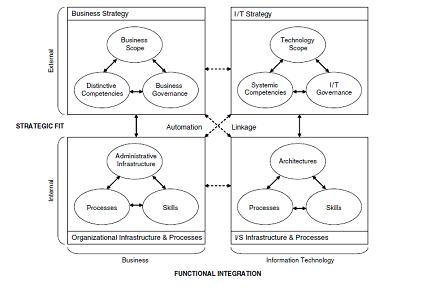 what are the essential components of corporate strategy and how are they related They explain the processes and descriptions managers use to successfully drive business results strategy know what is strategy execution or how they.